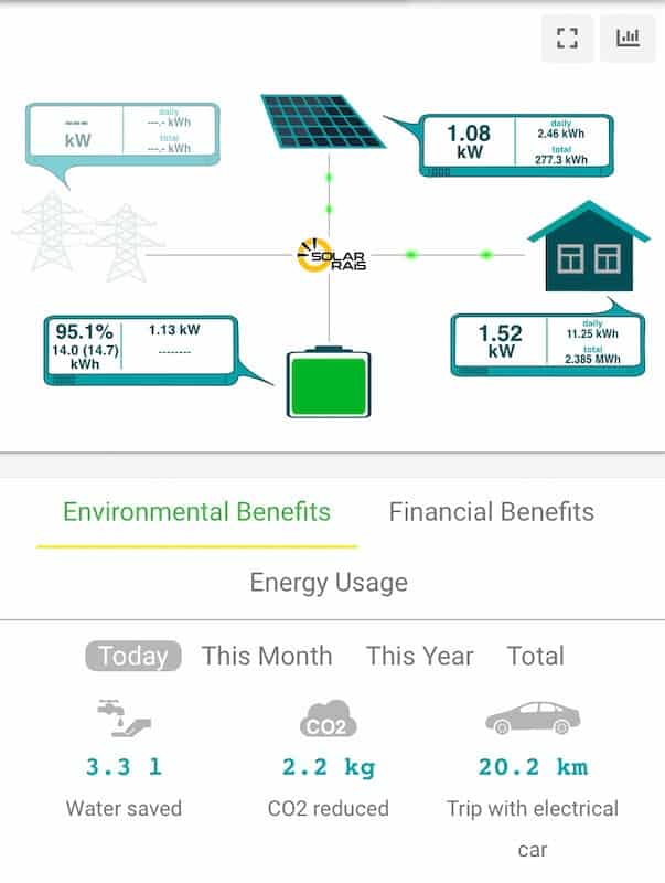 Energy logging